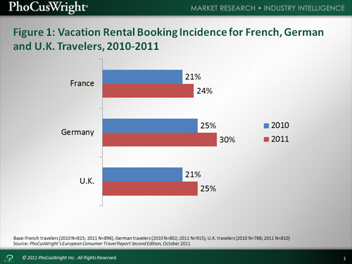 Figure 1: Vacation Rental Booking Incidence for French, German and U.K. Travelers, 2010-2011