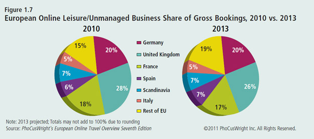 European Online Leisure/Unmanaged Business Share of Gross Bookings, 2010 vs. 2013