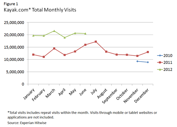 Figure 1: Kayak.com* Total Monthly Visitors