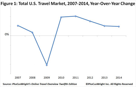 PhoCusWrights U.S.     Online Travel Overview Twelfth Edition - Figure 1
