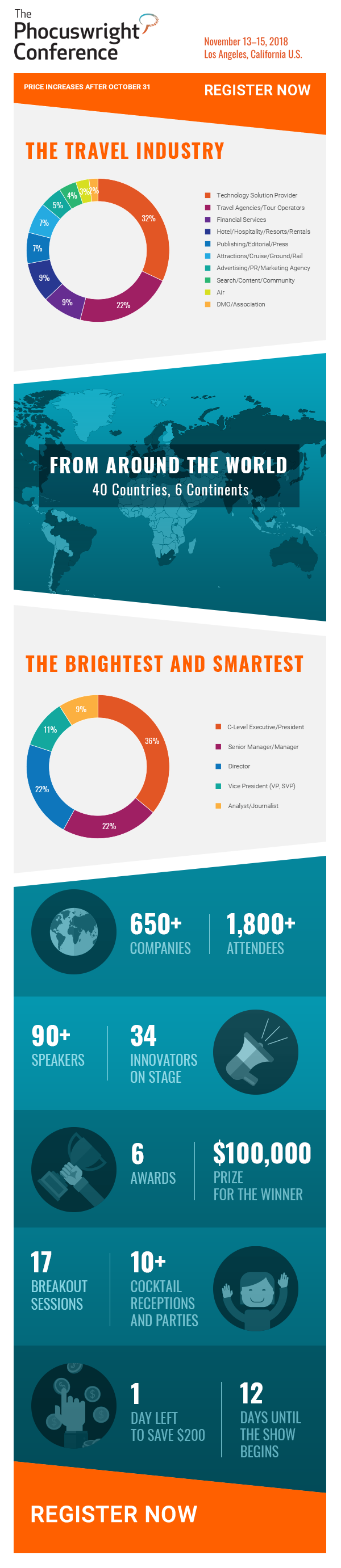 The Phocuswright Conference by the numbers