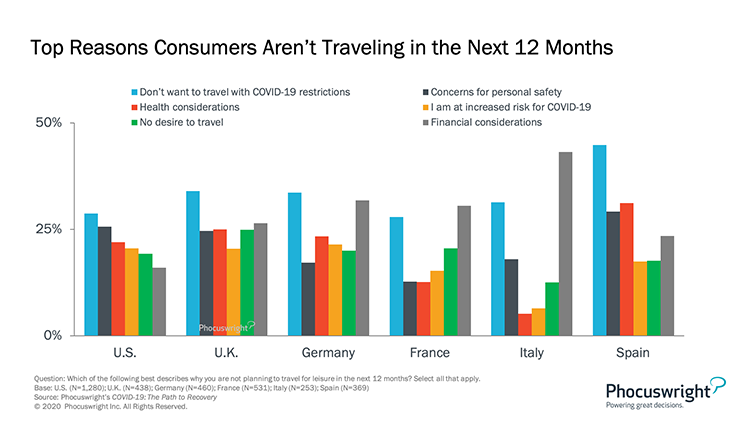 Phocuswright Chart: Top Reseasons Consumers Aren't Traveling in the Next 12 Months
