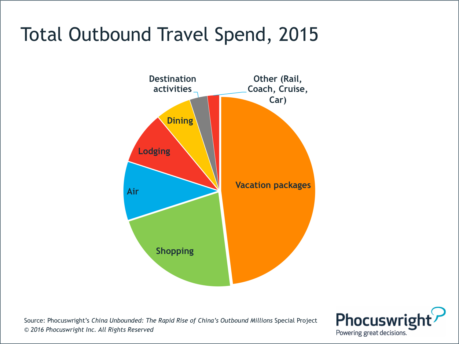 M-Commerce, Youth Feed China's Outbound Travel Boom: Phocuswright