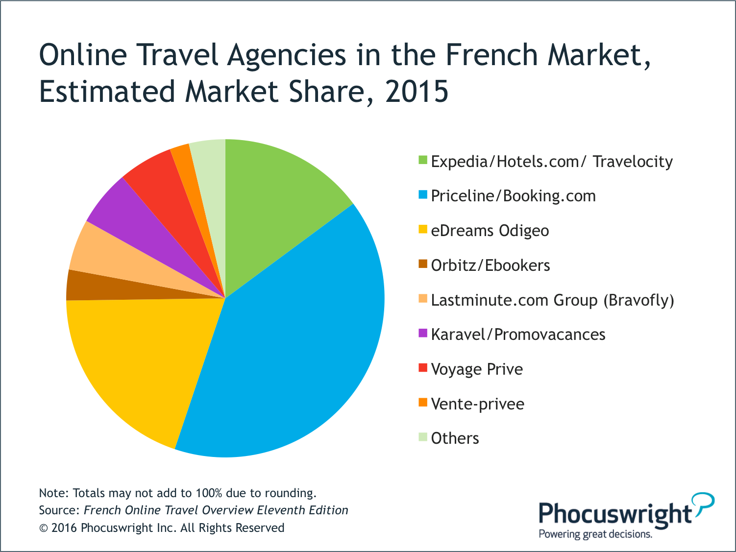 market research of p g in french This report summarizes findings from the ctc's research studies as well as analyses that the ctc has france market profile among key market s, french.
