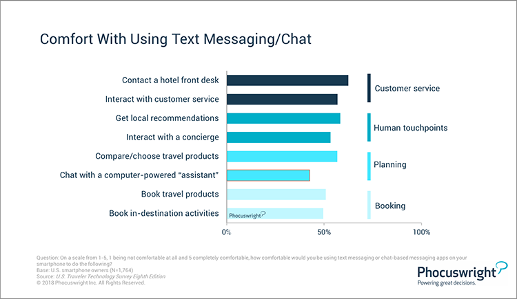 Phocuswright Chart: Comfort With Using Text and Chat