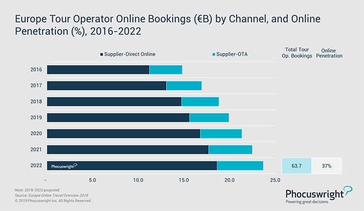 Phocuswright Chart: Europe Tour Operator Online Bookings by Channel and Online Penetration, 2016-2022