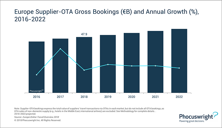 Phocuswright Chart: Europe Supplier-OTA Gross Bookings and Annual Growth