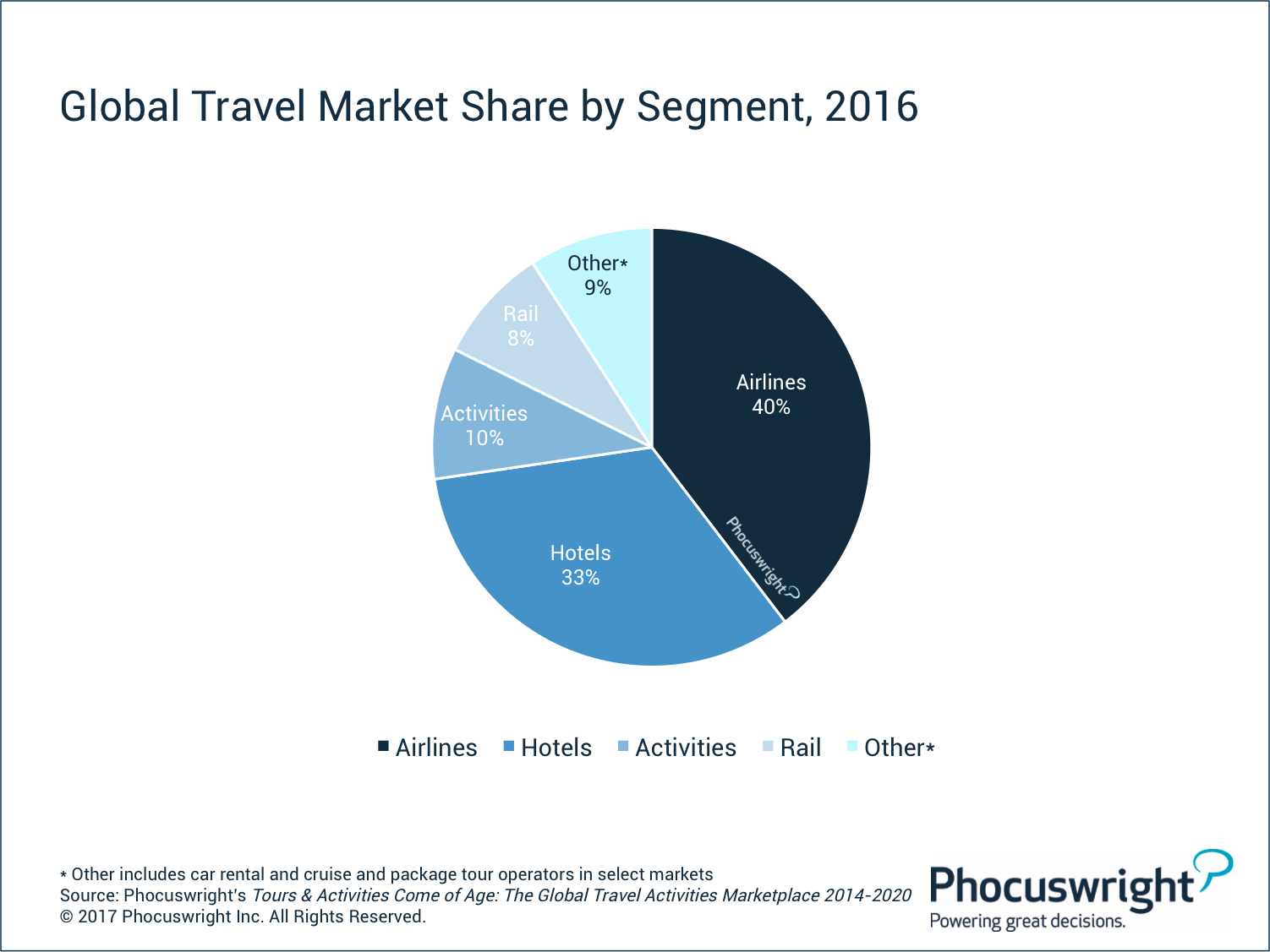 Us Biggest Travel And Hospitality Industry