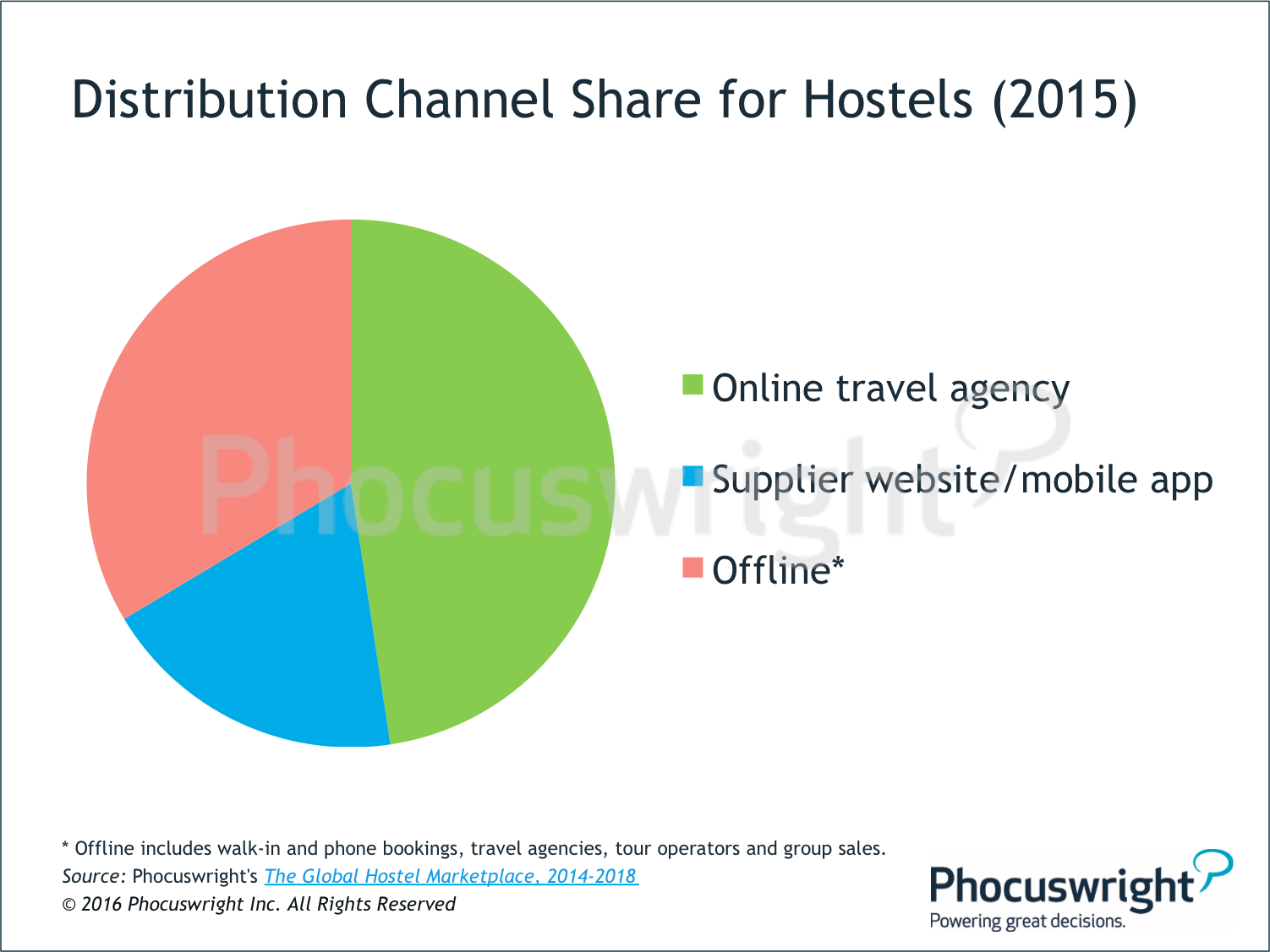 tourism distribution channel Distribution channels for travel and tourism: the case of crete abstract the tourism distribution channels network is extremely complex in particular, the.