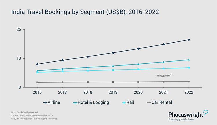 Phocuswright Chart: India Travel Bookings by Segment, 2016-2022