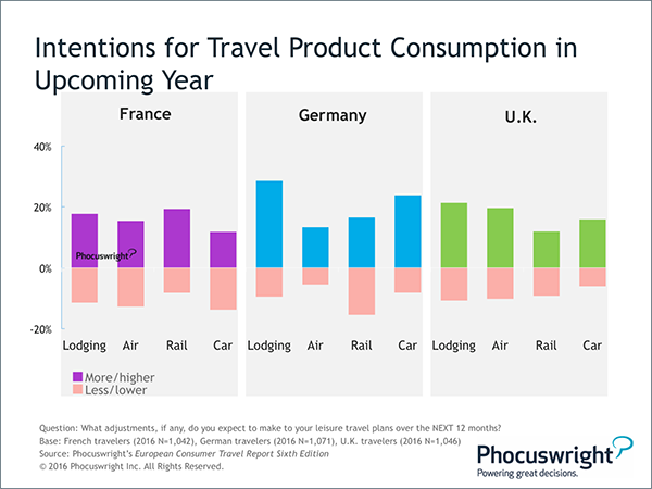 Phocuswright Chart: Intentions For Travel Product Consumption - Upcoming Year