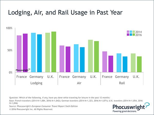 Phocuswright Chart: Lodging, Air and Rail Usage - Past Year