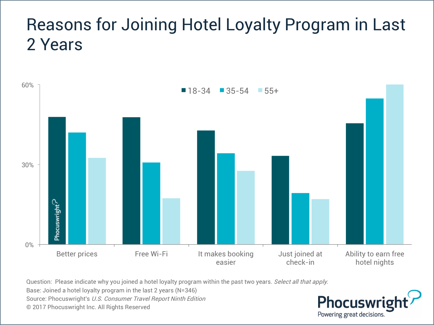 how loyal are hotel loyalty members phocuswright how loyal are hotel loyalty members