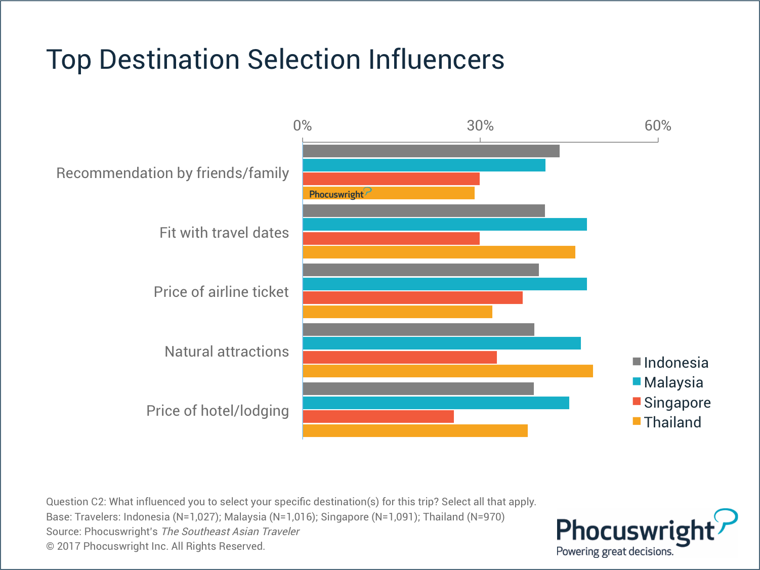 https://application-assets.s3.amazonaws.com/pcwi/production/email/research/Phocuswright-SEATopDestinationSelectionInfluencers.png