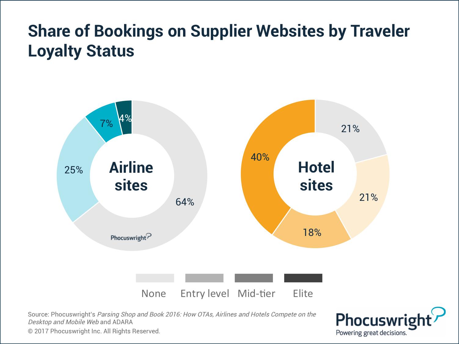 Ota Share Of Hotel Bookings