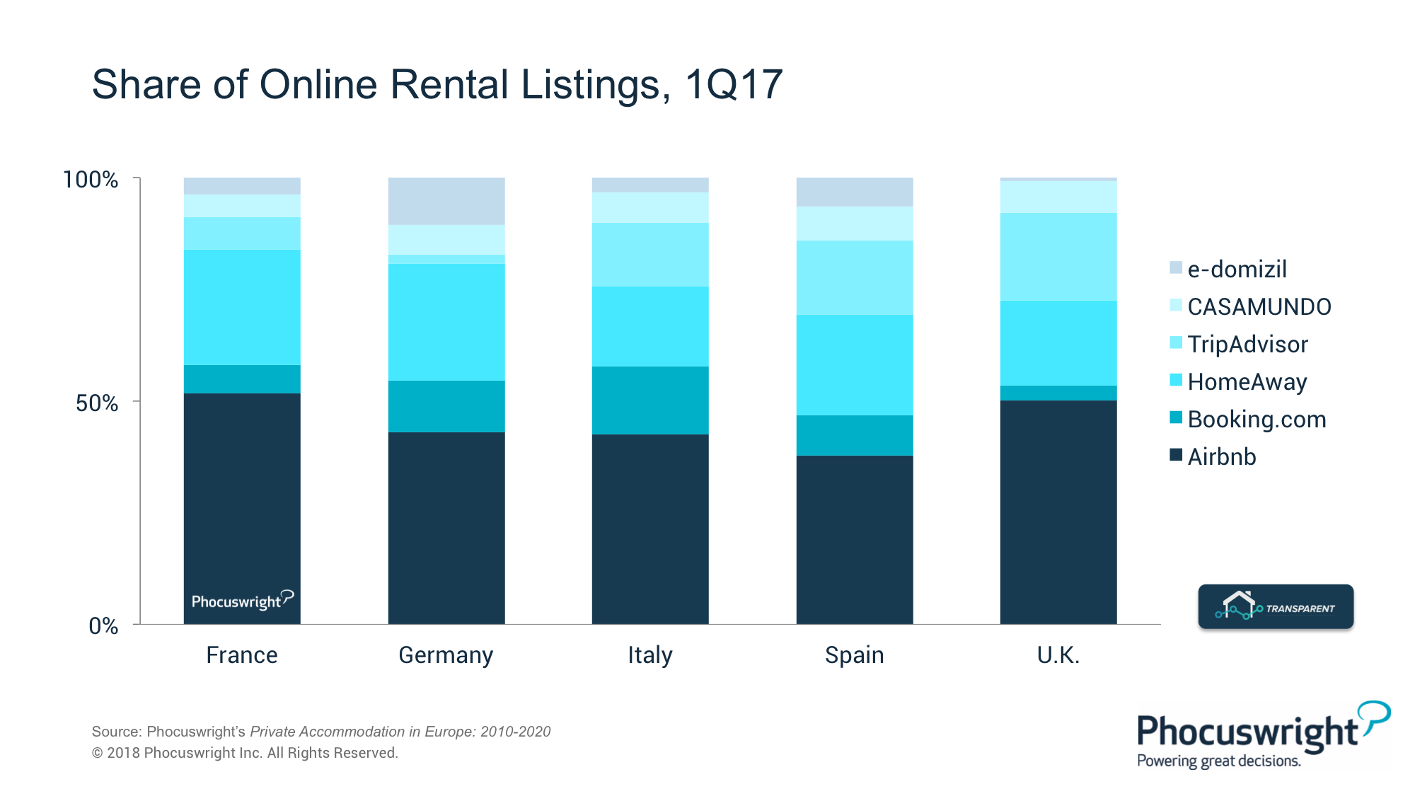 Airbnb, Booking com and the Battle for Hearts – and Homes - WIT