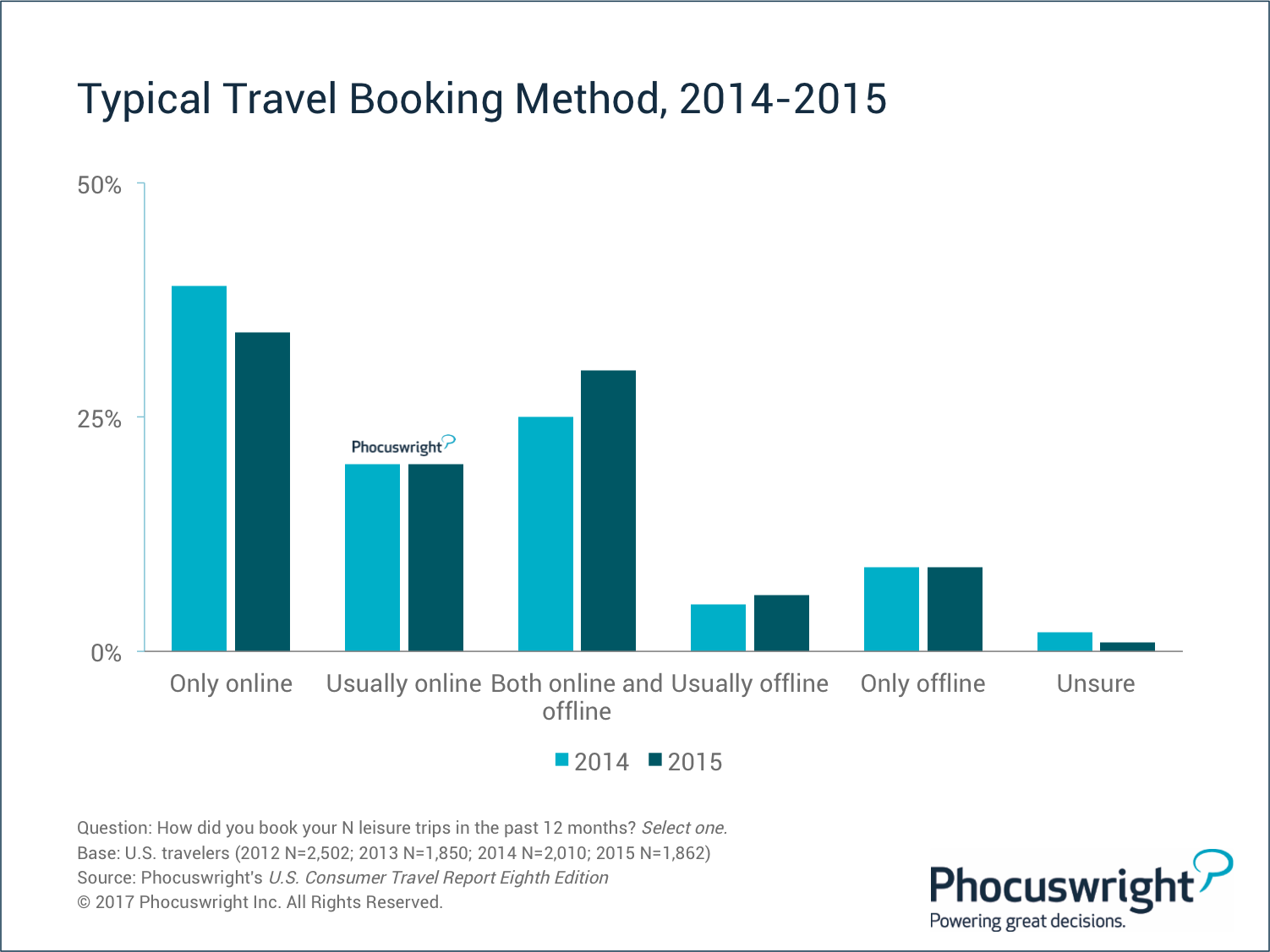 is booking travel over the internet By booking on an airline's site, you'll also avoid the service fees the airlines themselves have begun to charge: $5 for booking over the phone, and $5 to $10 for booking at ticket offices and.
