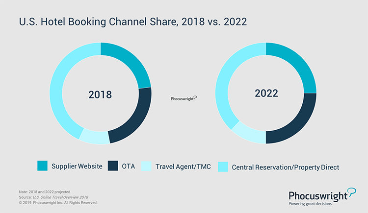 Phocuswright Chart: U.S. Hotel Booking Channel Share, 2018 vs. 2022