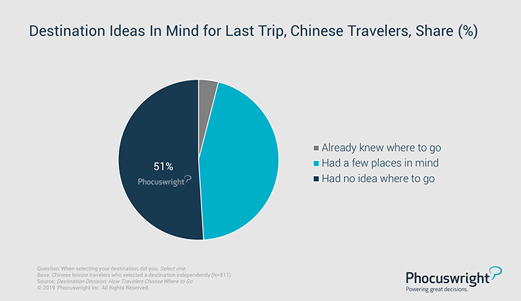 Phocuswright Chart: Destination Ideas In Mind for Last Trip, Chinese Travelers, Share (%)