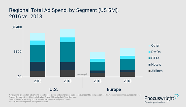 Phocuswright Chart: Regional Total Ad Spend, by Segment 2016 vs. 2018