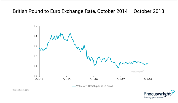 Phocuswright Chart: British Pound to Euro Exchange Rate