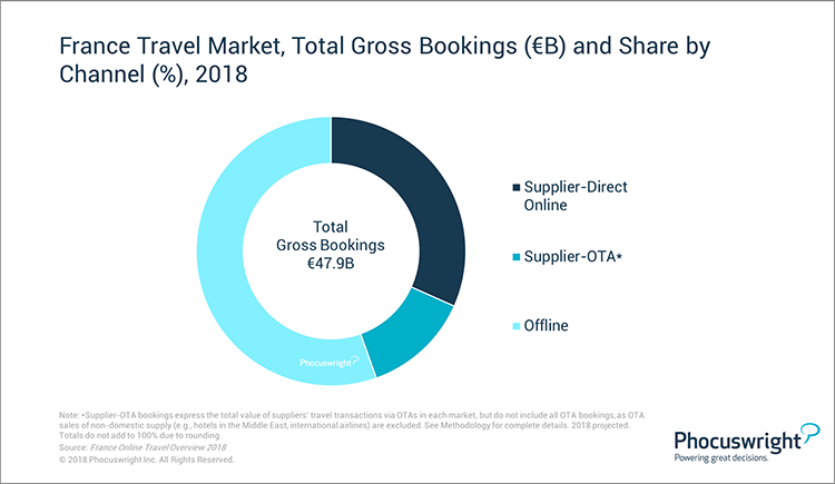 Phocuswright Chart: France Travel Market - Total Gross Bookings + Share By Channel