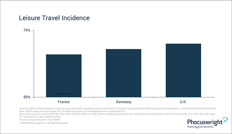 Phocuswright Chart: Leisure Travel Incidence