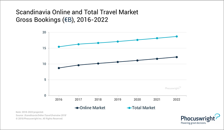 Phocuswright Chart: Scandinavia Online and Total Travel Market