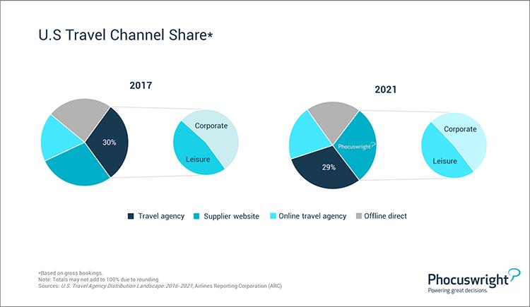 Phocuswright Chart: U.S. Travel Channel Share