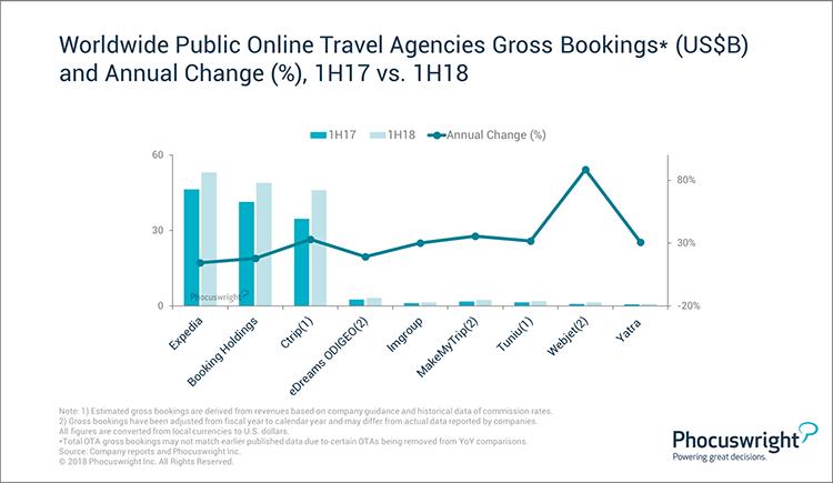 Phocuswright Chart: Worldwide Public OTA Gross Bookings