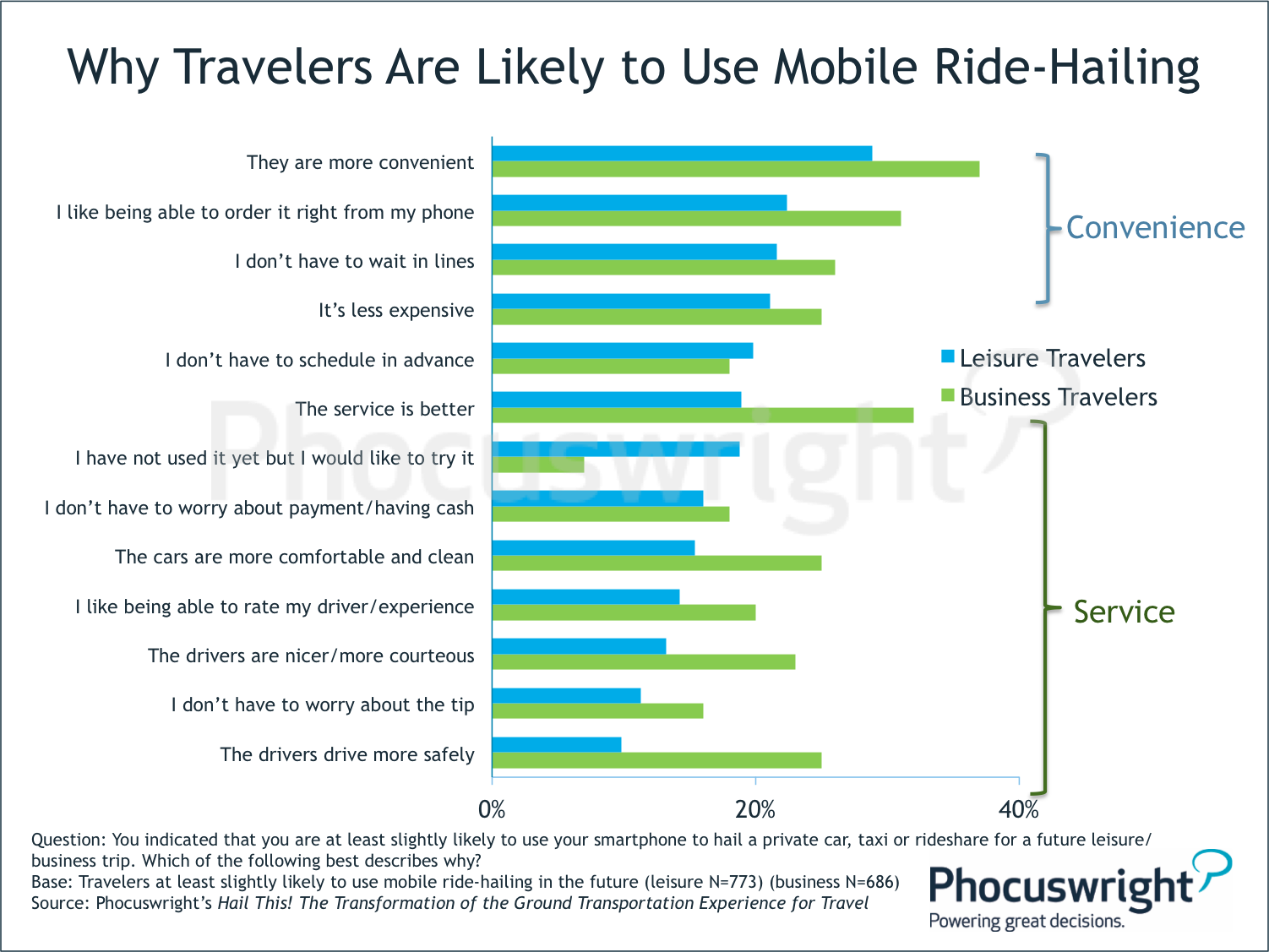 Why Taxis and Car Rental Companies are Losing Share to Mobile Ride