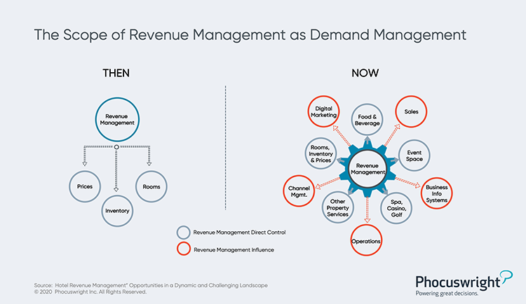 Phocuswright Chart: Scope of Revenue Managemnet as Demand Management