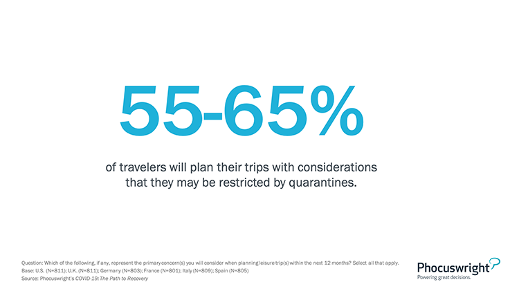 Phocuswright Chart: Percent of Travelers Who Will Plan Their Trips with Considerations They May Be Restricted by Quarantine