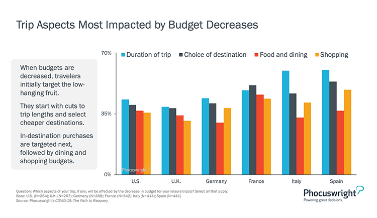 Phocuswright Chart: Trip Aspects Most Impacted by Budget Decreases