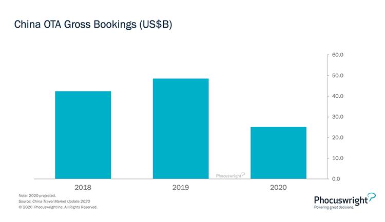 Phocuswright Chart: China OTA Gross Bookings (US$B)