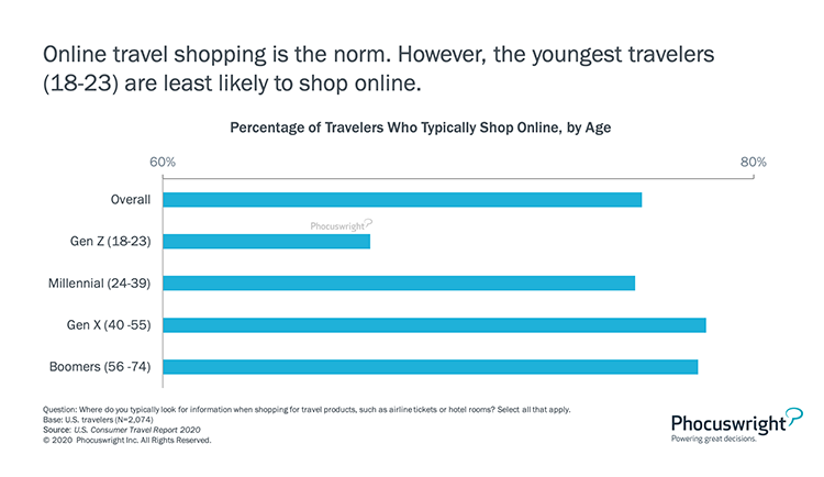 Phocuswright Chart: Percentage of Travelers Who Typically Shop Online by Age