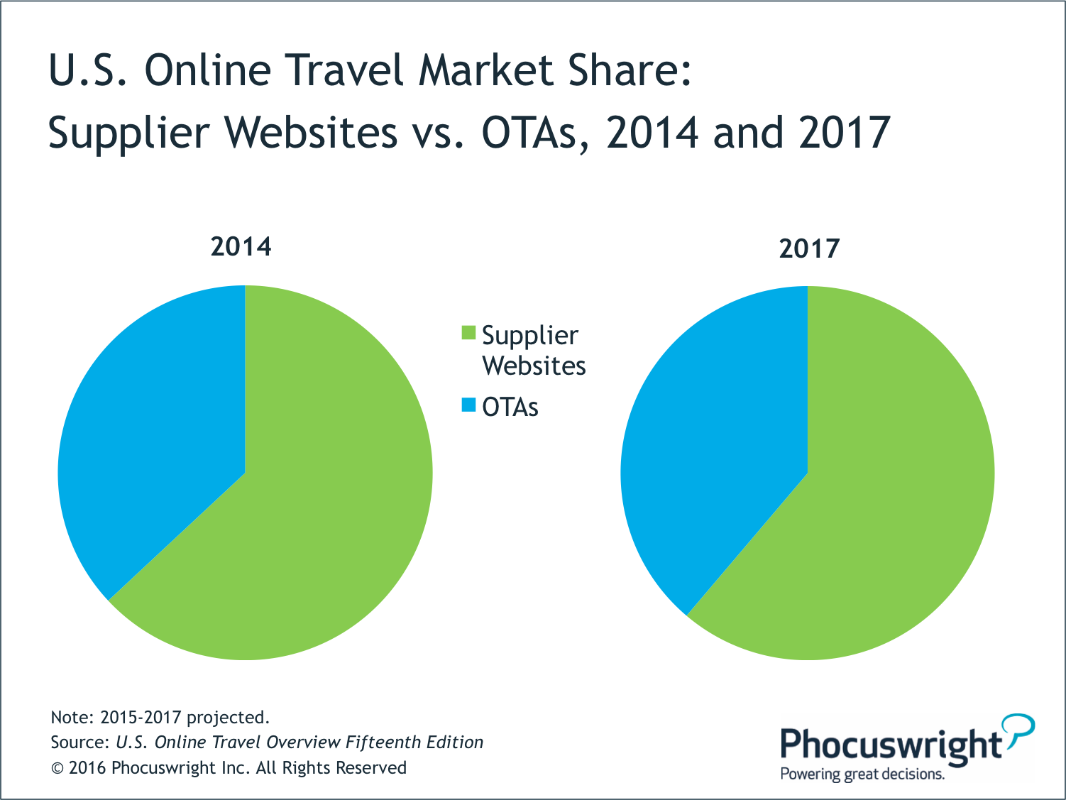 Lodging Drives Steady Growth In Us Travel Market Phocuswright