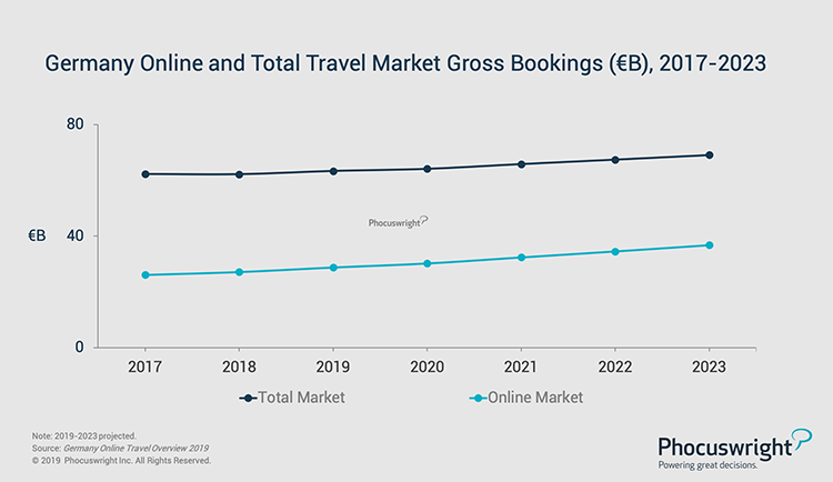 Phocuswright Chart: Germany Online and Total Travel Market Gross Bookings: 2017-2023