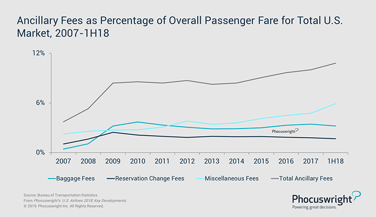 Phocuswright Chart: Ancillary Fees as Percentage of Overall Passenger Fare for Total U.S. Market, 2007-1H2018