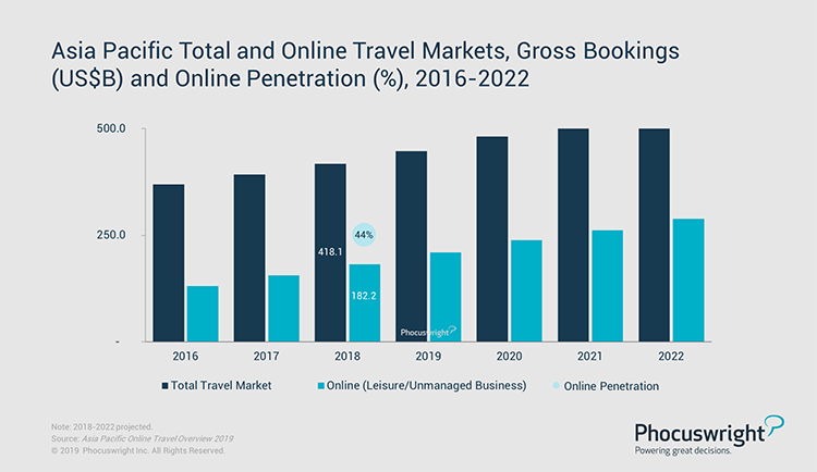 Phocuswright Chart: Phocuswright Asia Pacific APAC Total and Online Travel Market Gross Bookings USB and Online Penetration 2016-2022