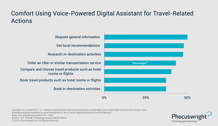 Phocuswright Chart: Comfort Using Voice-Powered Digital Assistant for Travel-Related Actions
