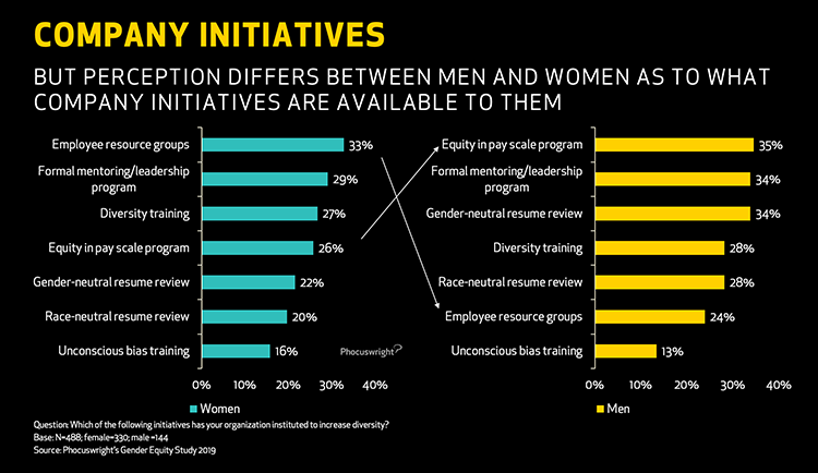 Phocuswright Chart: Company Initiatives - Differences in Perecptions