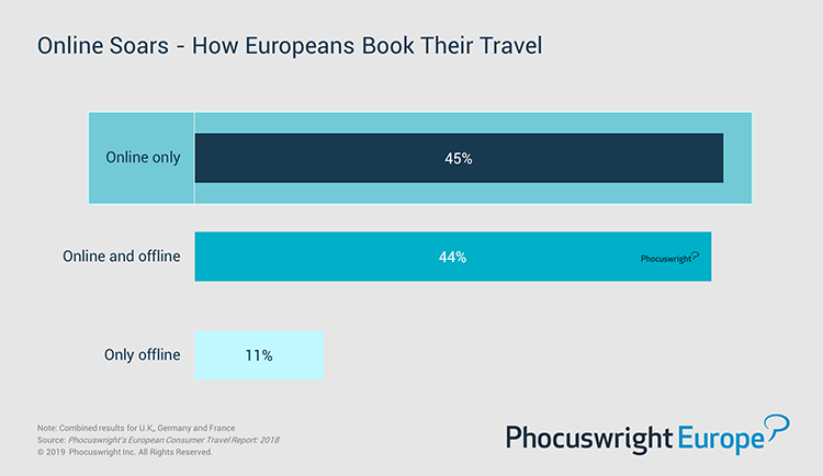Phocuswright Chart: How Europeans Book Their Travel