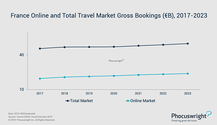 Phocuswright Chart: France Online and Total Travel Market Gross Bookings 2017-2023