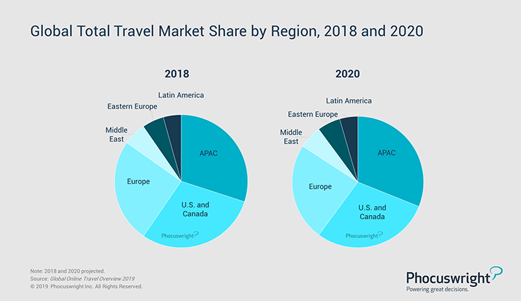 Phocuswright Chart: Global Total Travel Market Share by Region, 2018 and 2020