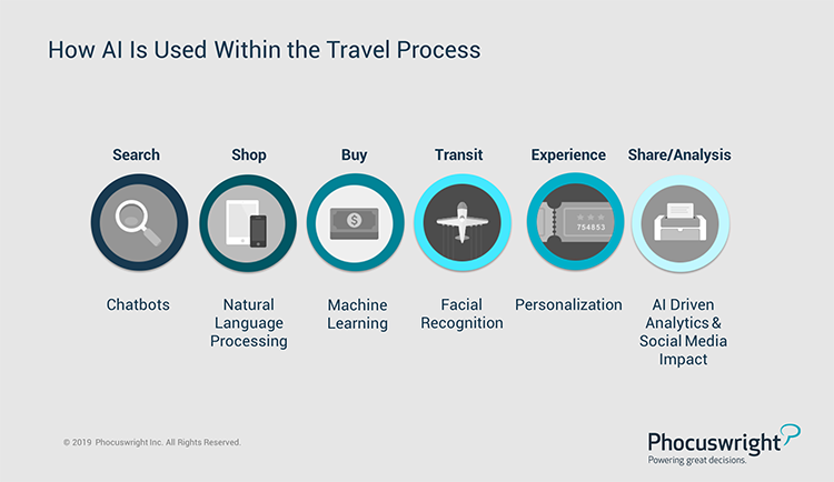 Phocuswright Chart: How AI is Used Within the Travel Process