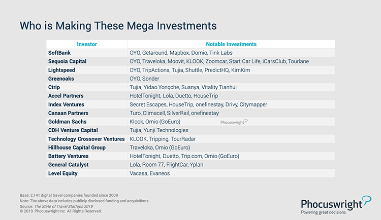 Phocuswright Chart: Who is Making These Mega Investments