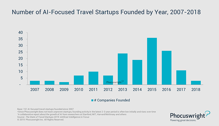 Phocuswright Chart: Number of AI-Focused Travel Startups Founded by Year, 2007-2018