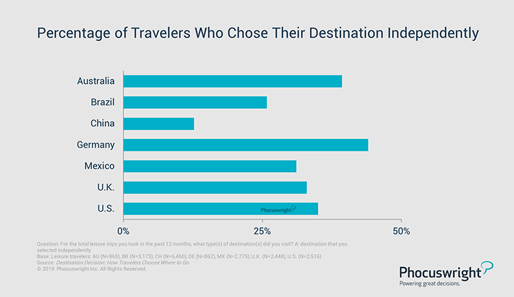 Phocuswright Chart: Percentage of Travelers Who Chose Their Destination Independently