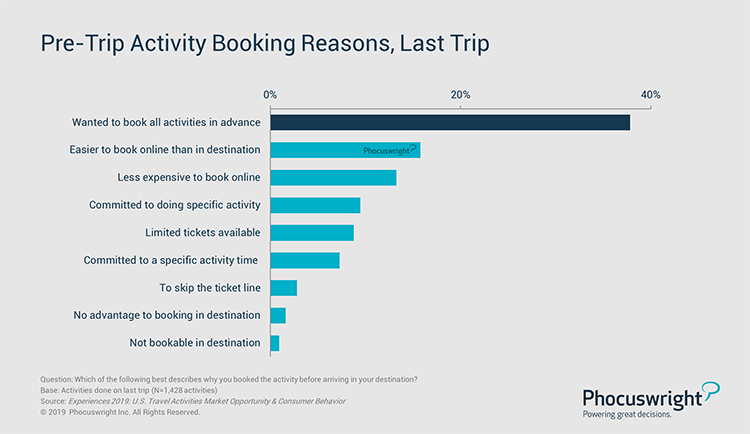 Phocuswright Chart: Pre-Trip Activity Booking Reasons, Last Trip